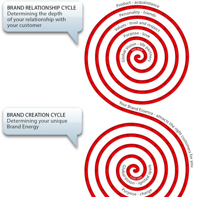 Defining and activating the layers of who you are as a brand